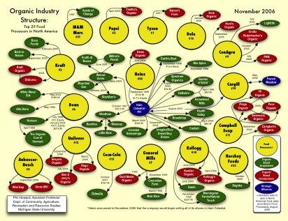 Who Owns Organics - 2006
