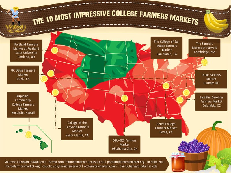 10 Most Impressive College Farmers Markets Cornucopia Institute