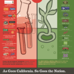 Agribusinesses Owning Natural/Organic Brands Betray Customers: Fund Attack on GMO Labeling Proposal in California