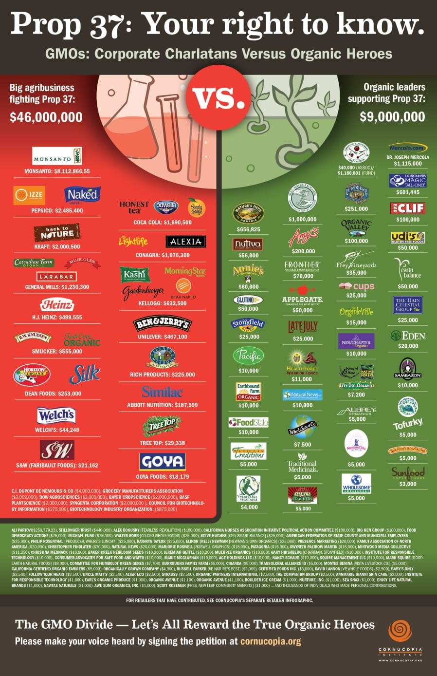 Companies That Manufacture Acetic Acid Mail: Monsanto Throws GMO Victory Party In California