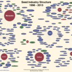 Seed Industry Structure – Dr. Phil Howard