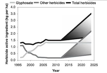 herbicide chart by Mortenson