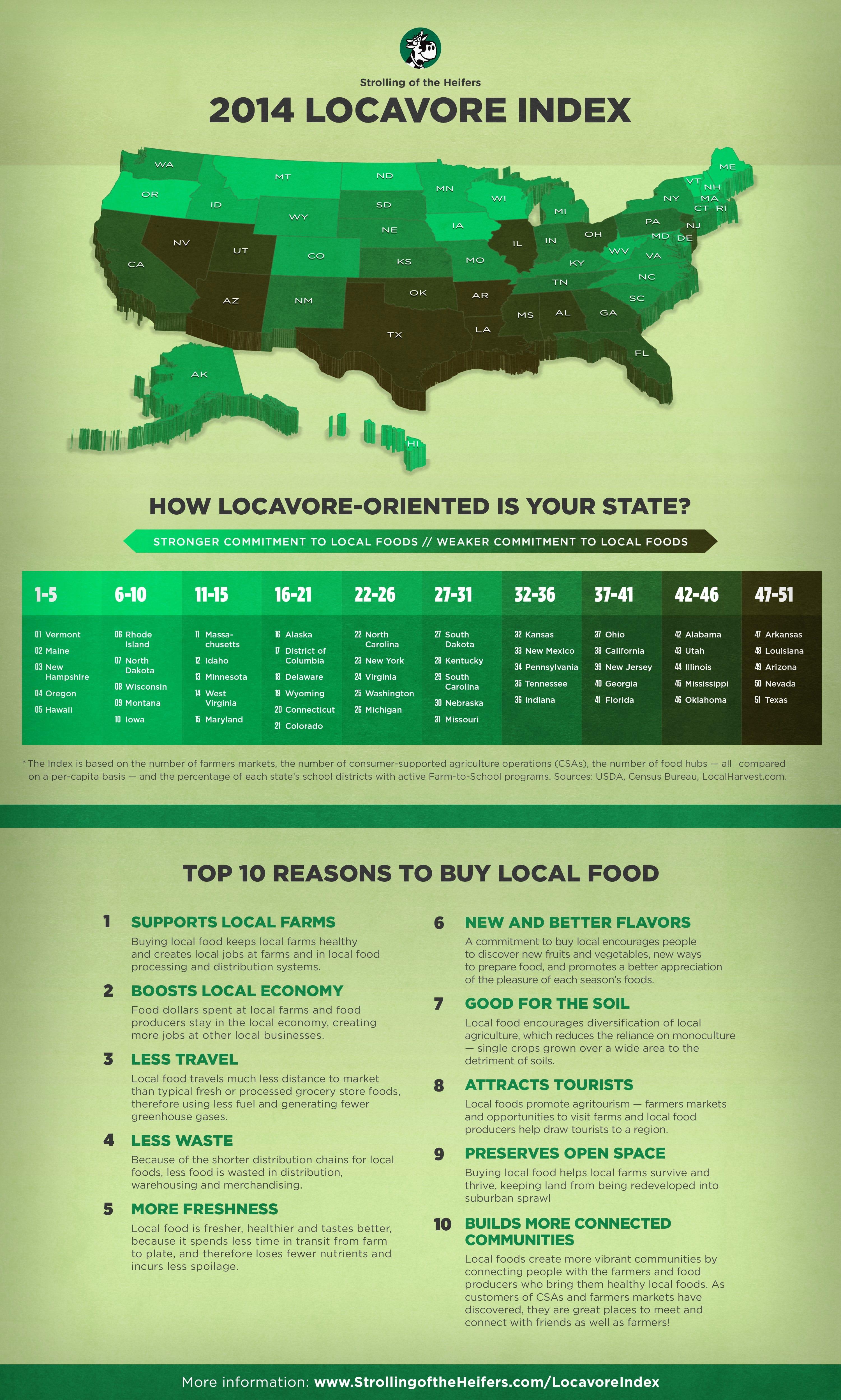 LOCAVORE-INDEX-2014-INFOGRAPHIC