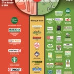 Organic/Natural Retailing: Anti or Pro GMO Labeling?