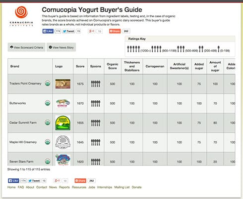 screenshot-yogurt_scorecard