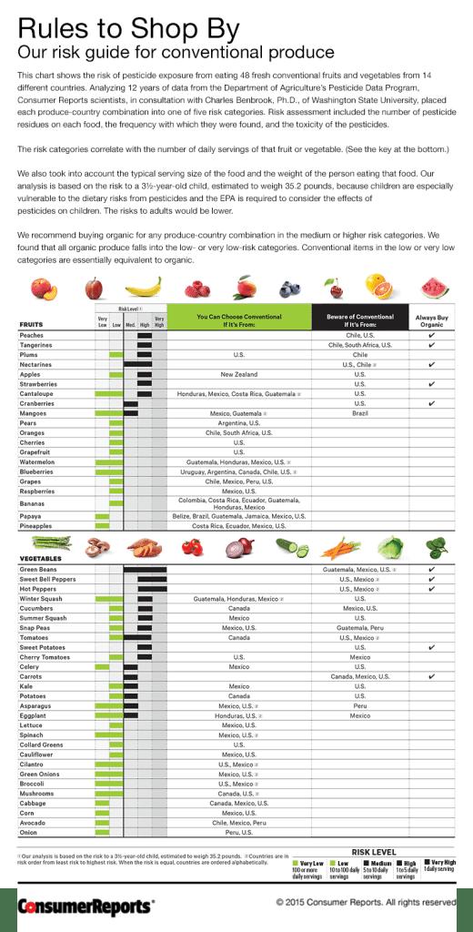 CRO_Health_Pesticide_Chart_03-15
