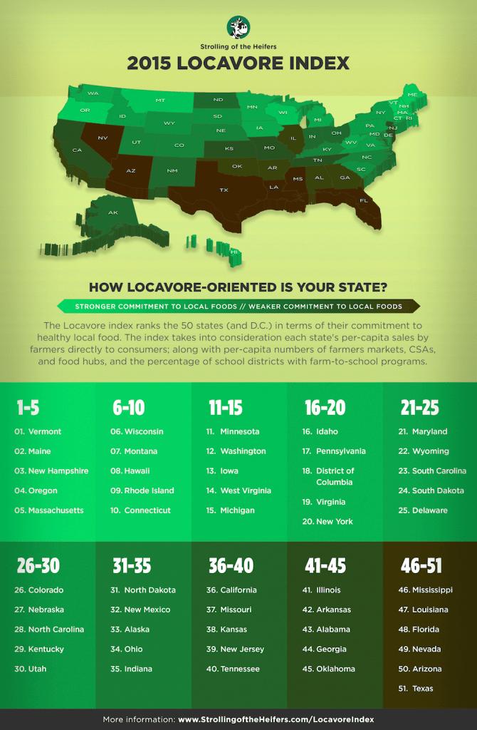 Locavore-Index-2015-infographic