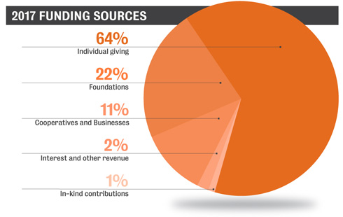 2017 Funding Sources Pie Chart