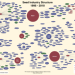Dr. Phil Howard Updates Seed Industry Graphic, December 2018