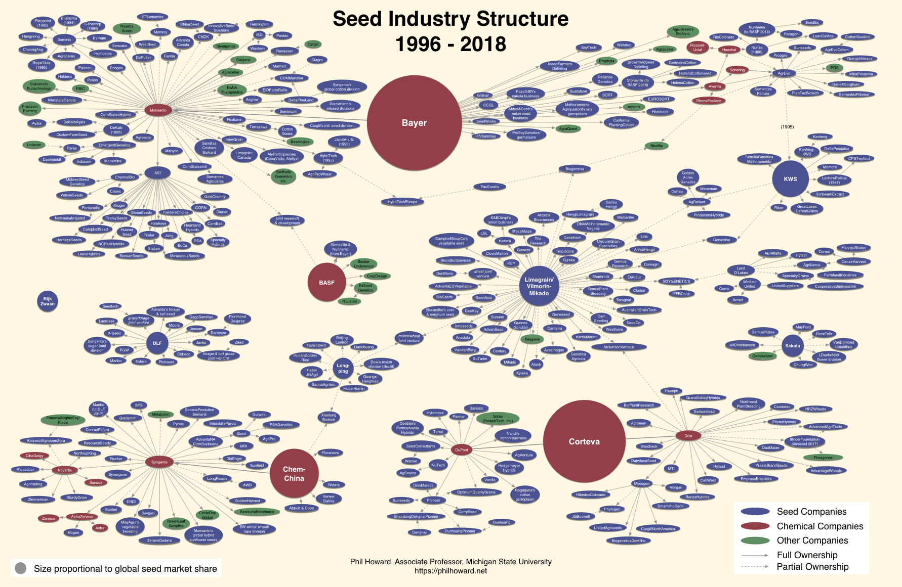 567749952ca Note that the size of the largest circles are proportional to global seed  sales