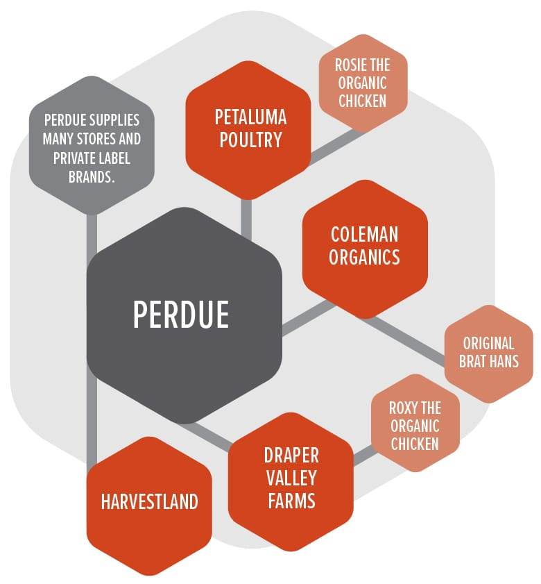 Perdue Brands